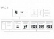 Medical Imaging Platform